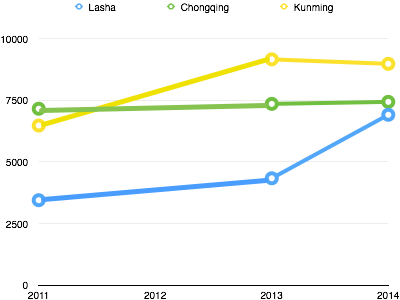 Lasha rises to Chongqing's price level, while Chongqing stays level.